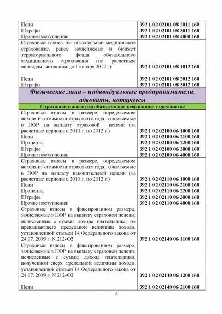 НОВЫЕ КБК ДЛЯ УПЛАТЫ ВЗНОСОВ В ПФР В 2016 ГОДУ_Страница_3.jpg