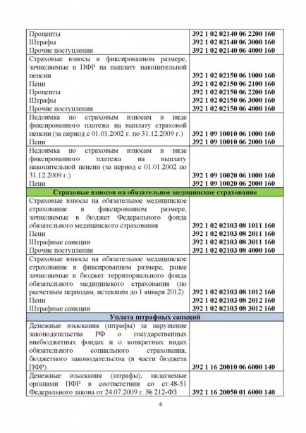 НОВЫЕ КБК ДЛЯ УПЛАТЫ ВЗНОСОВ В ПФР В 2016 ГОДУ_Страница_4.jpg